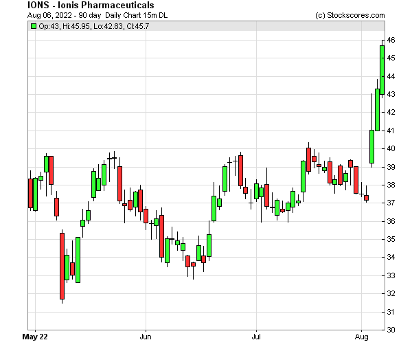 Daily Technical Chart for (NASDAQ: IONS)