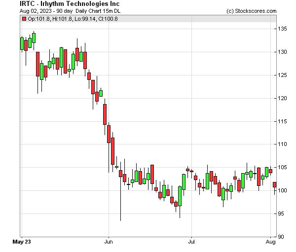 Daily Technical Chart for (NASDAQ: IRTC)