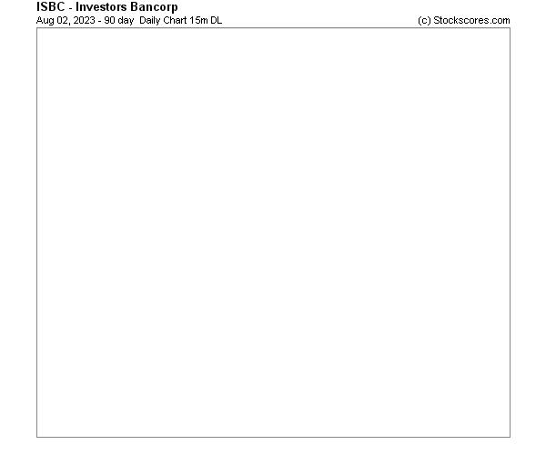 Daily Technical Chart for (NASDAQ: ISBC)