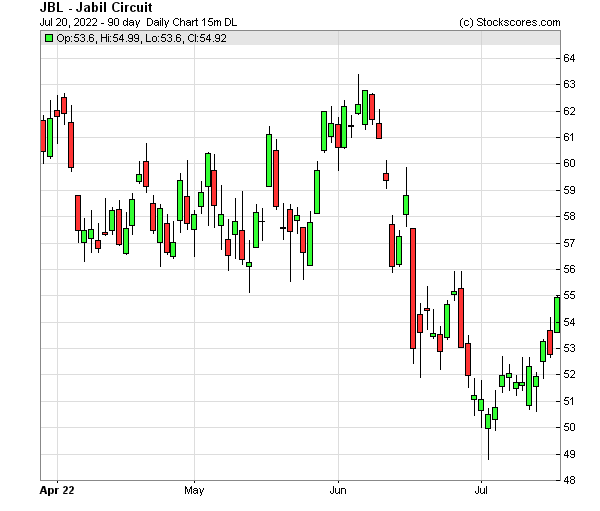 Daily Technical Chart for (NYSE: JBL)