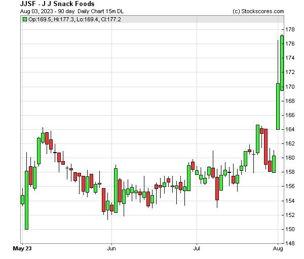Daily Technical Chart for (NASDAQ: JJSF)