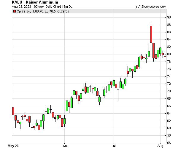 Daily Technical Chart for (NASDAQ: KALU)