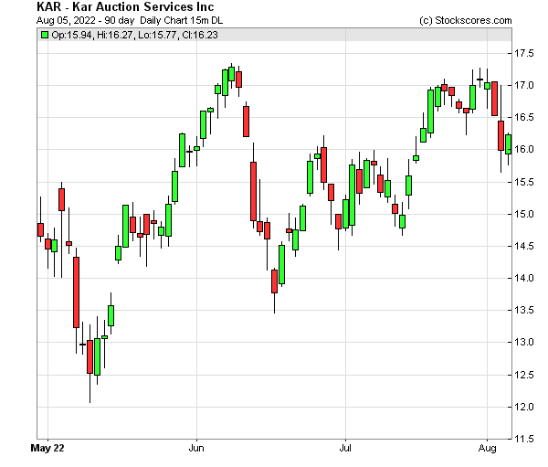 Daily Technical Chart for (NYSE: KAR)