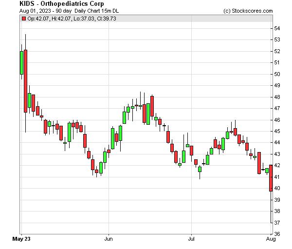 Daily Technical Chart for (NASDAQ: KIDS)