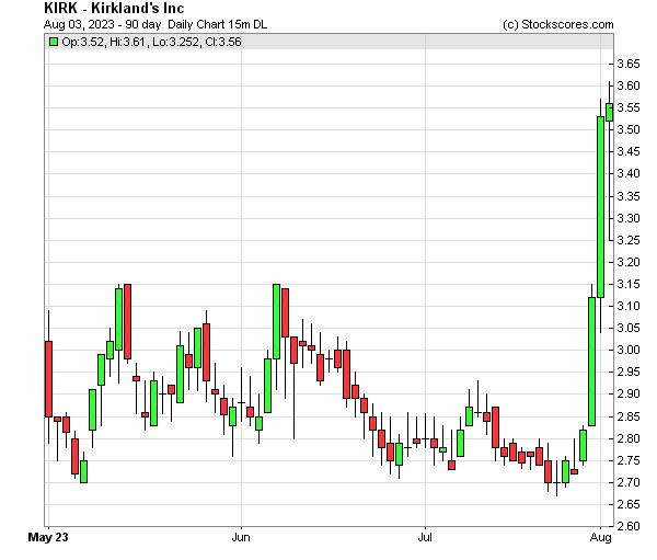 Daily Technical Chart for (NASDAQ: KIRK)