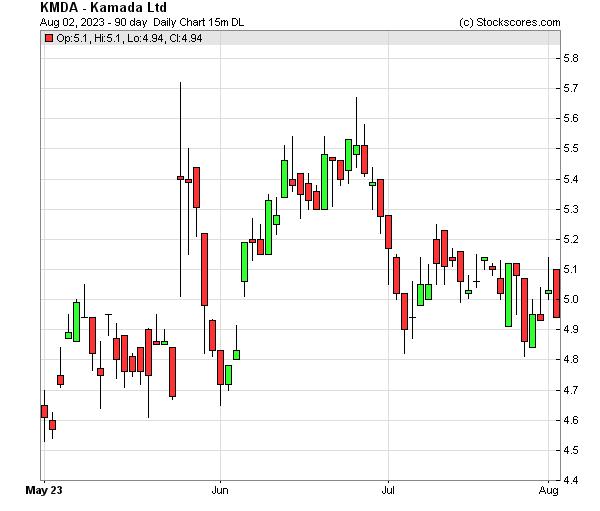 Daily Technical Chart for (NASDAQ: KMDA)