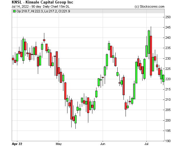 Daily Technical Chart for (NASDAQ: KNSL)