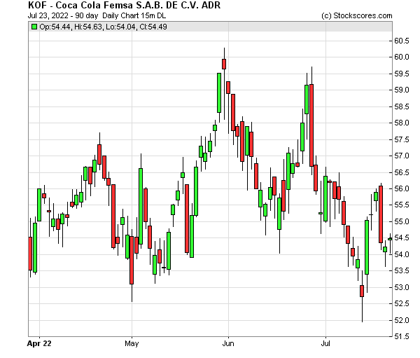 Daily Technical Chart for (NYSE: KOF)