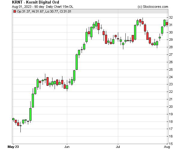 Daily Technical Chart for (NASDAQ: KRNT)