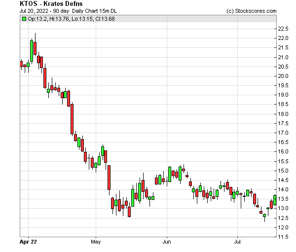 Daily Technical Chart for (NASDAQ: KTOS)