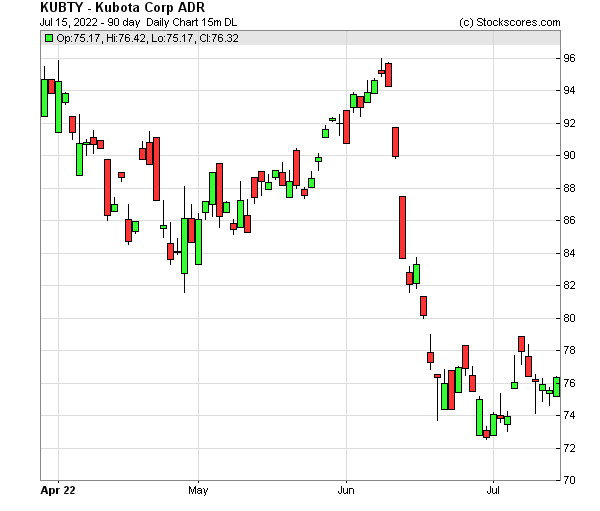 Daily Technical Chart for (OTC: KUBTY)