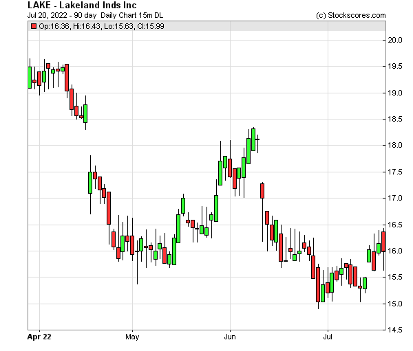 Daily Technical Chart for (NASDAQ: LAKE)