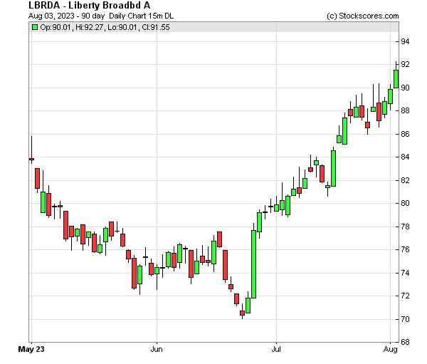 Daily Technical Chart for (NASDAQ: LBRDA)
