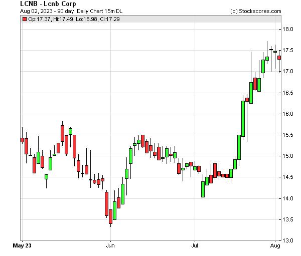 Daily Technical Chart for (NASDAQ: LCNB)