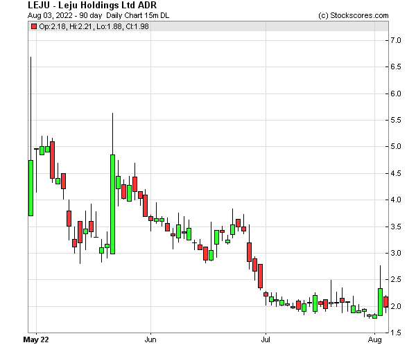 Daily Technical Chart for (NYSE: LEJU)