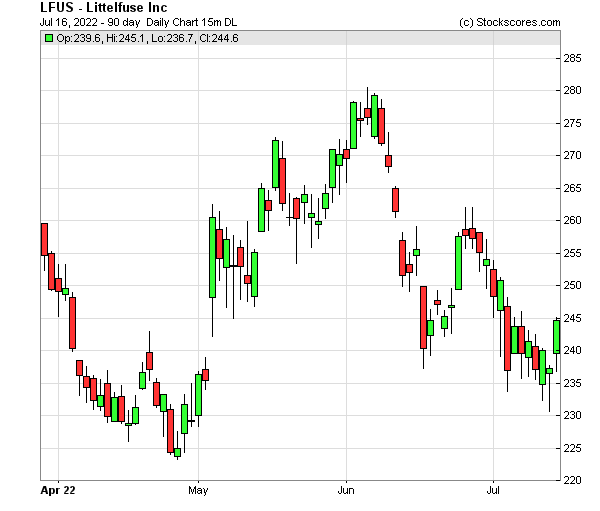 Daily Technical Chart for (NASDAQ: LFUS)