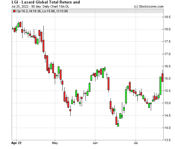 Daily Technical Chart for (NYSE: LGI)