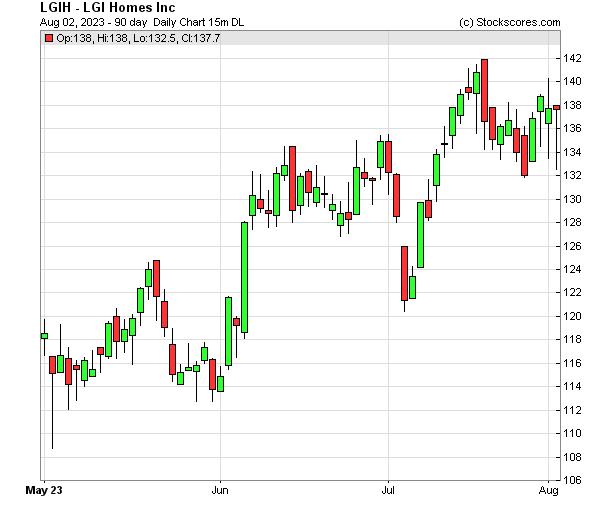 Daily Technical Chart for (NASDAQ: LGIH)