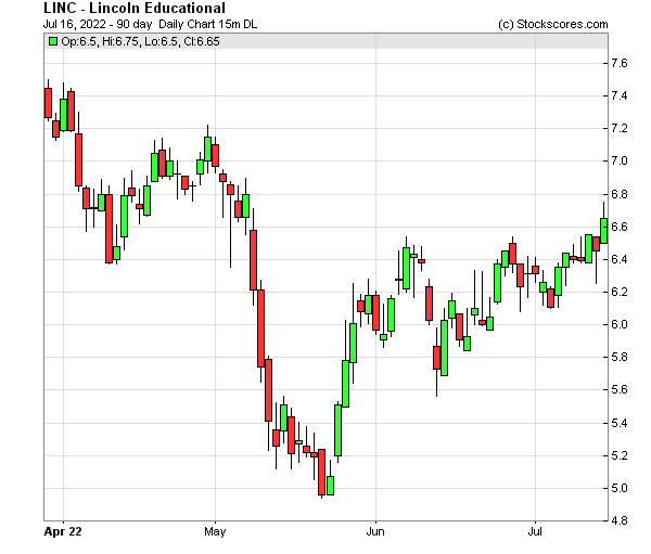 Daily Technical Chart for (NASDAQ: LINC)