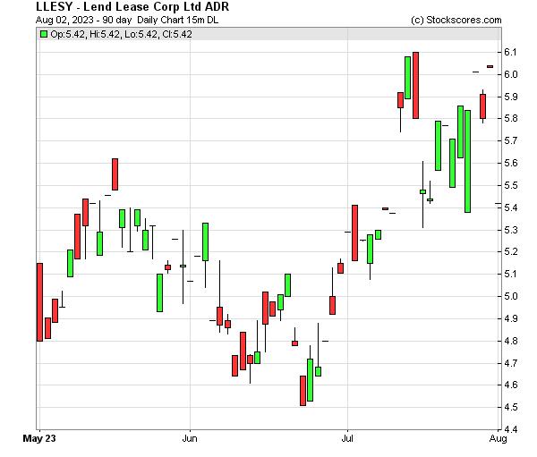 Daily Technical Chart for (OTC: LLESY)