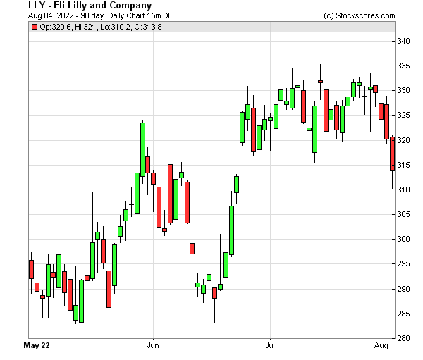 Daily Technical Chart for (NYSE: LLY)
