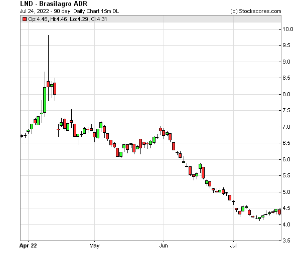 Daily Technical Chart for (NYSE: LND)