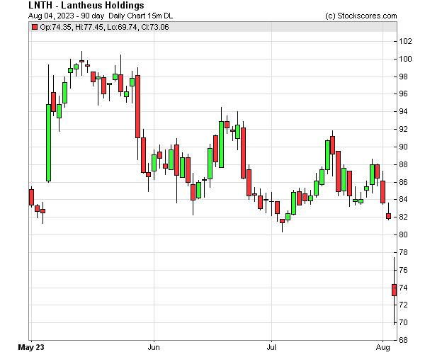Daily Technical Chart for (NASDAQ: LNTH)