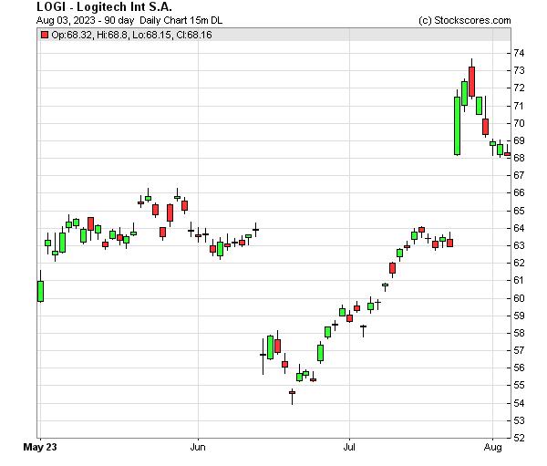 Daily Technical Chart for (NASDAQ: LOGI)