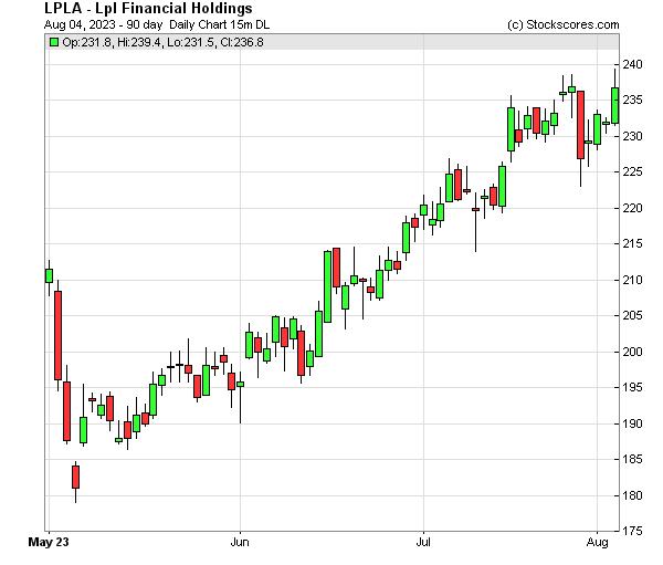 Daily Technical Chart for (NASDAQ: LPLA)