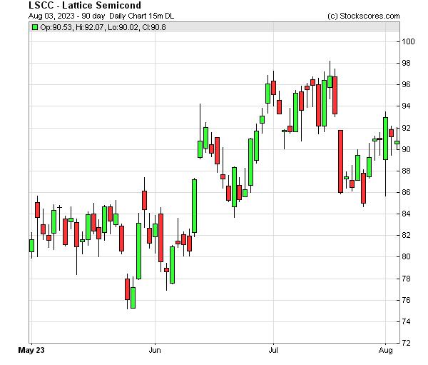 Daily Technical Chart for (NASDAQ: LSCC)