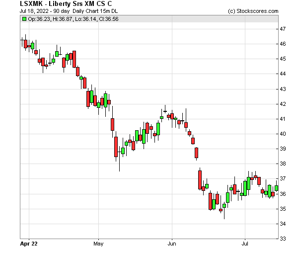 Daily Technical Chart for (NASDAQ: LSXMK)
