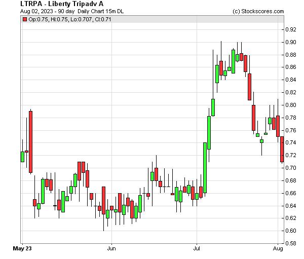 Daily Technical Chart for (NASDAQ: LTRPA)