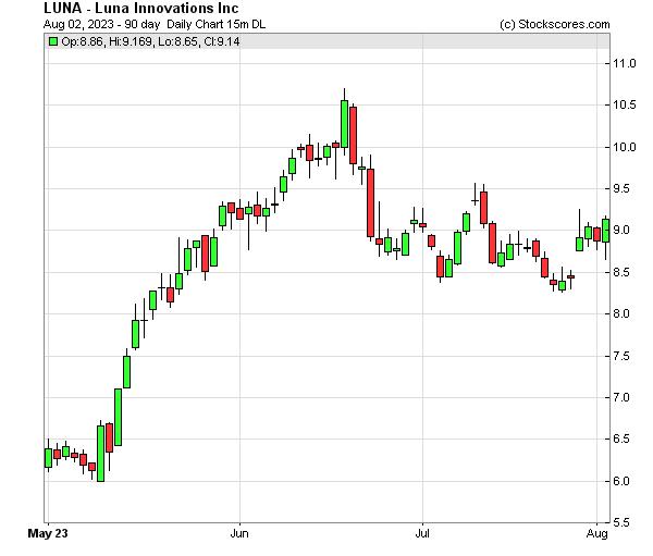 Daily Technical Chart for (NASDAQ: LUNA)