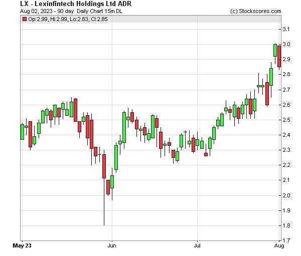 Daily Technical Chart for (NASDAQ: LX)