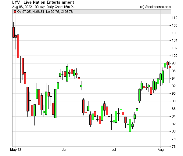 Daily Technical Chart for (NYSE: LYV)