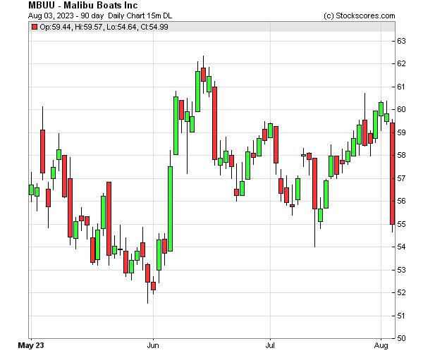Daily Technical Chart for (NASDAQ: MBUU)