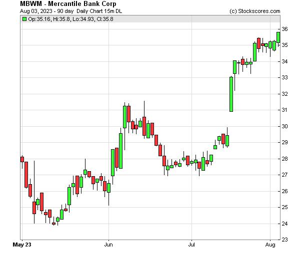 Daily Technical Chart for (NASDAQ: MBWM)