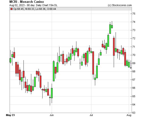 Daily Technical Chart for (NASDAQ: MCRI)