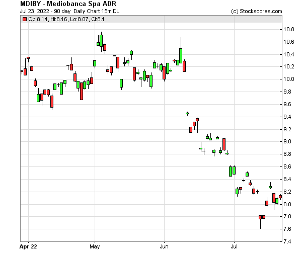 Daily Technical Chart for (OTC: MDIBY)