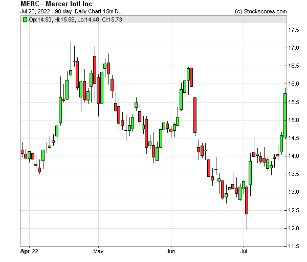 Daily Technical Chart for (NASDAQ: MERC)