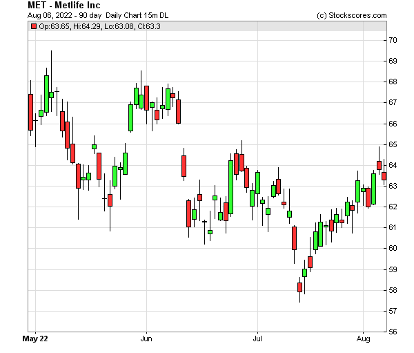 Daily Technical Chart for (NYSE: MET)