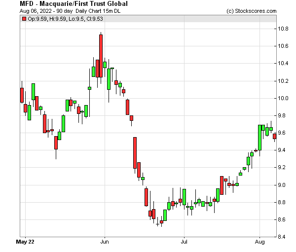 Daily Technical Chart for (NYSE: MFD)