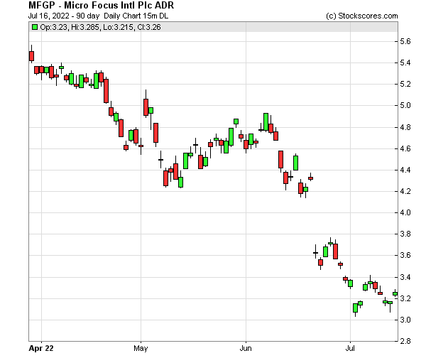 Daily Technical Chart for (NYSE: MFGP)