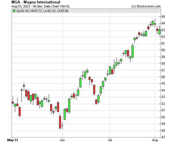 Daily Technical Chart for (NYSE: MGA)
