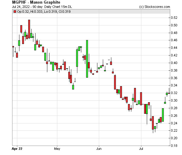 Daily Technical Chart for (OTC: MGPHF)
