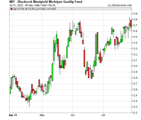 Daily Technical Chart for (NYSE: MIY)