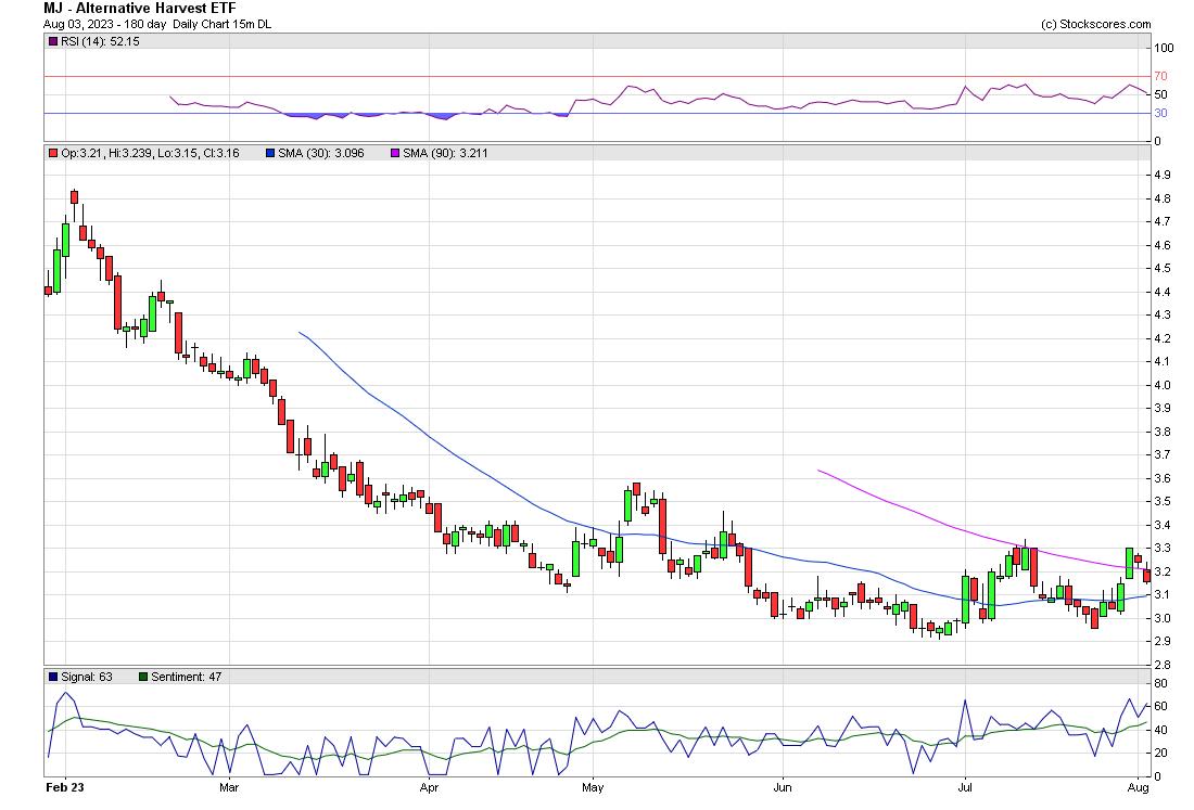 Curaleaf Holdings Inc  (CURLF): This chart sucks