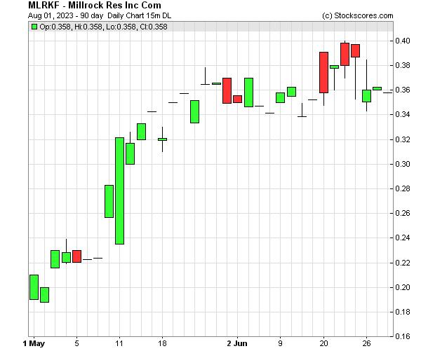 Daily Technical Chart for (OTC: MLRKF)