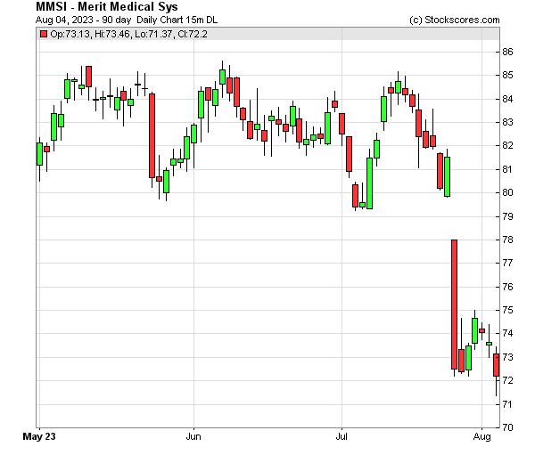 Daily Technical Chart for (NASDAQ: MMSI)