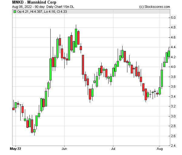Daily Technical Chart for (NASDAQ: MNKD)